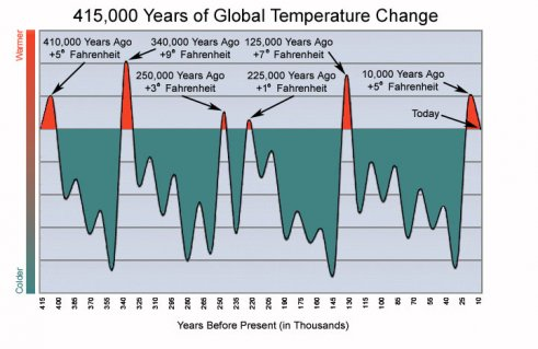 415k-temp-graph-icecore1-2012-01-9-17-42.jpg